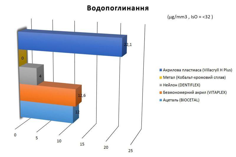 порівняння водопоглинання різних протезів