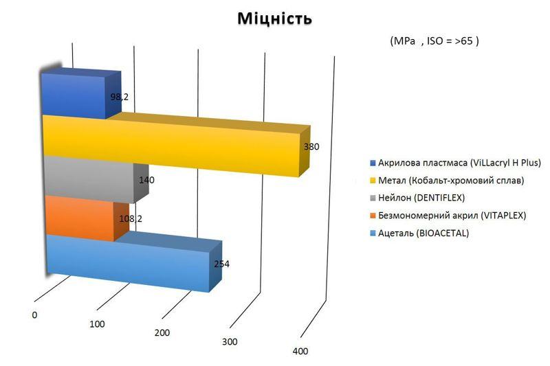 порівняння міцності різних протезів