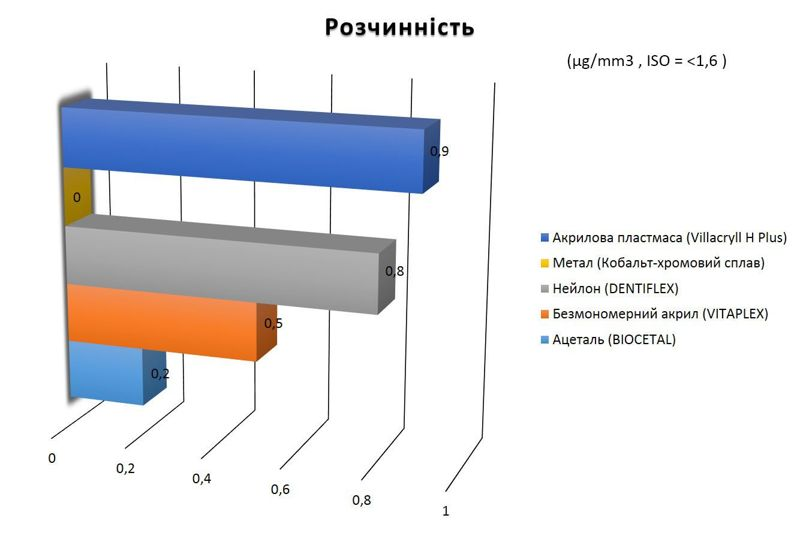 порівняння розчинності різних протезів