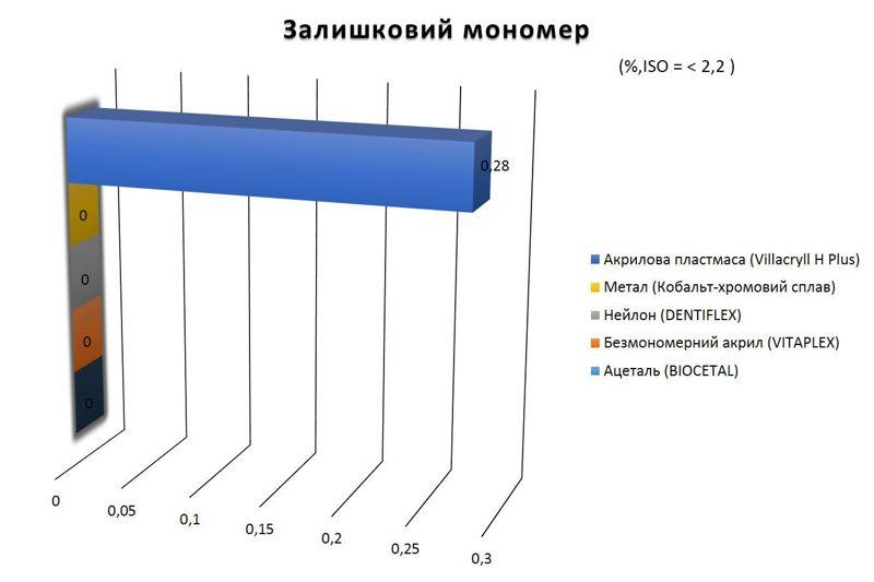 порівняння залишкового мономеру різних протезів